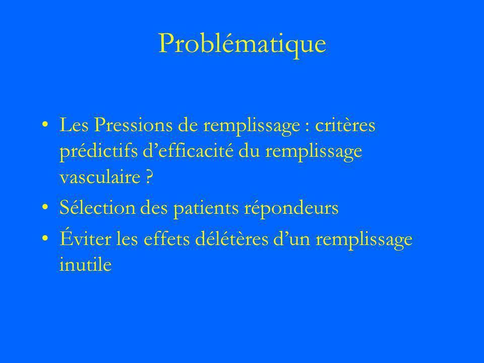 Problématique Les Pressions de remplissage : critères prédictifs d'efficacité du remplissage vasculaire