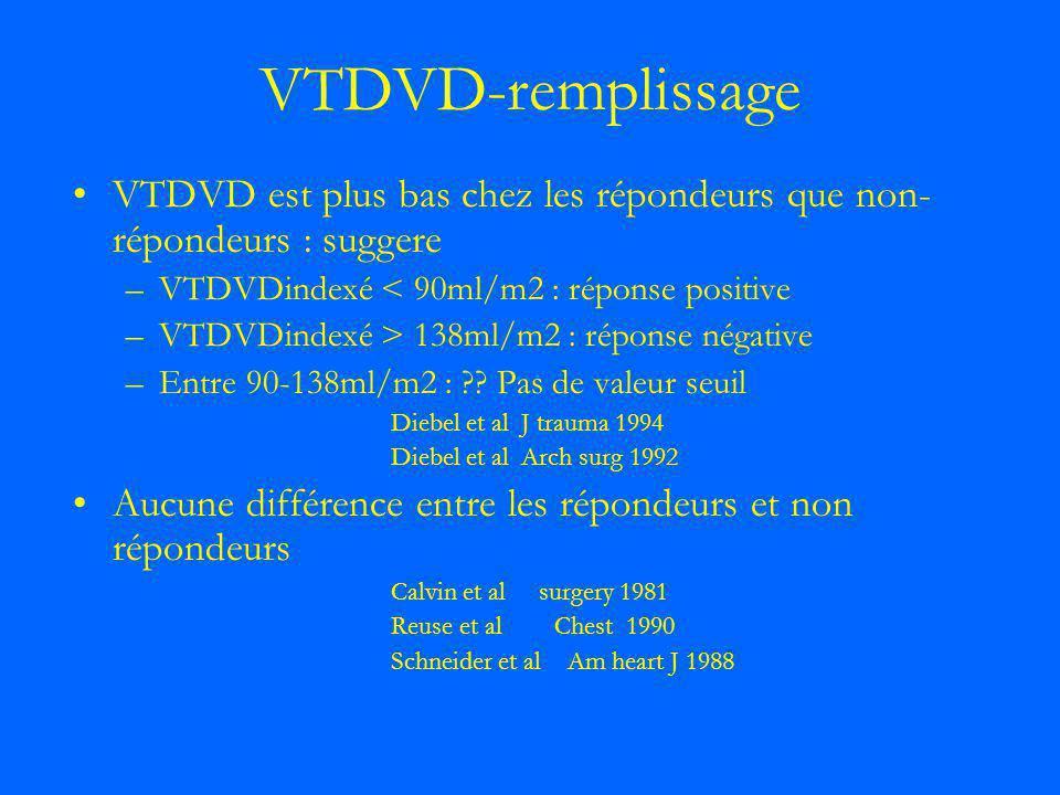 VTDVD-remplissage VTDVD est plus bas chez les répondeurs que non-répondeurs : suggere. VTDVDindexé < 90ml/m2 : réponse positive.