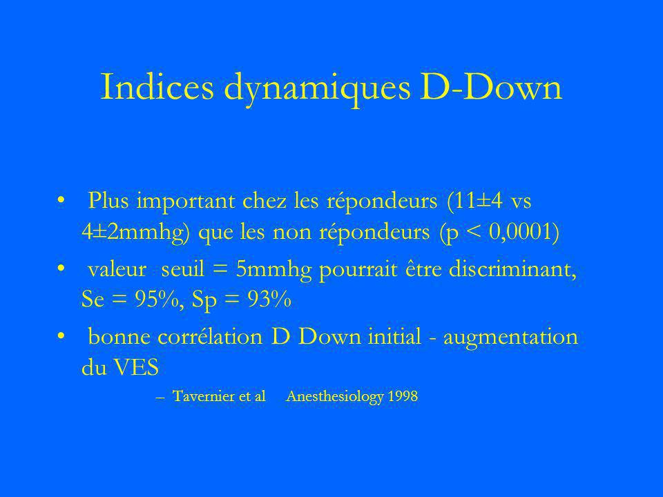 Indices dynamiques D-Down