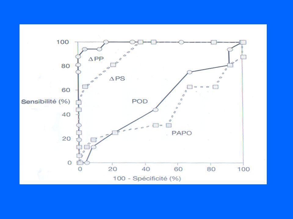 Courbe roc: pertinence des variations réspiratoires à discriminer les répondeurs DC>15%
