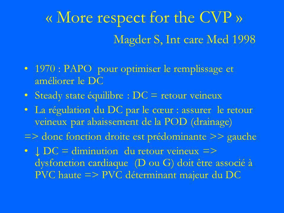 « More respect for the CVP » Magder S, Int care Med 1998