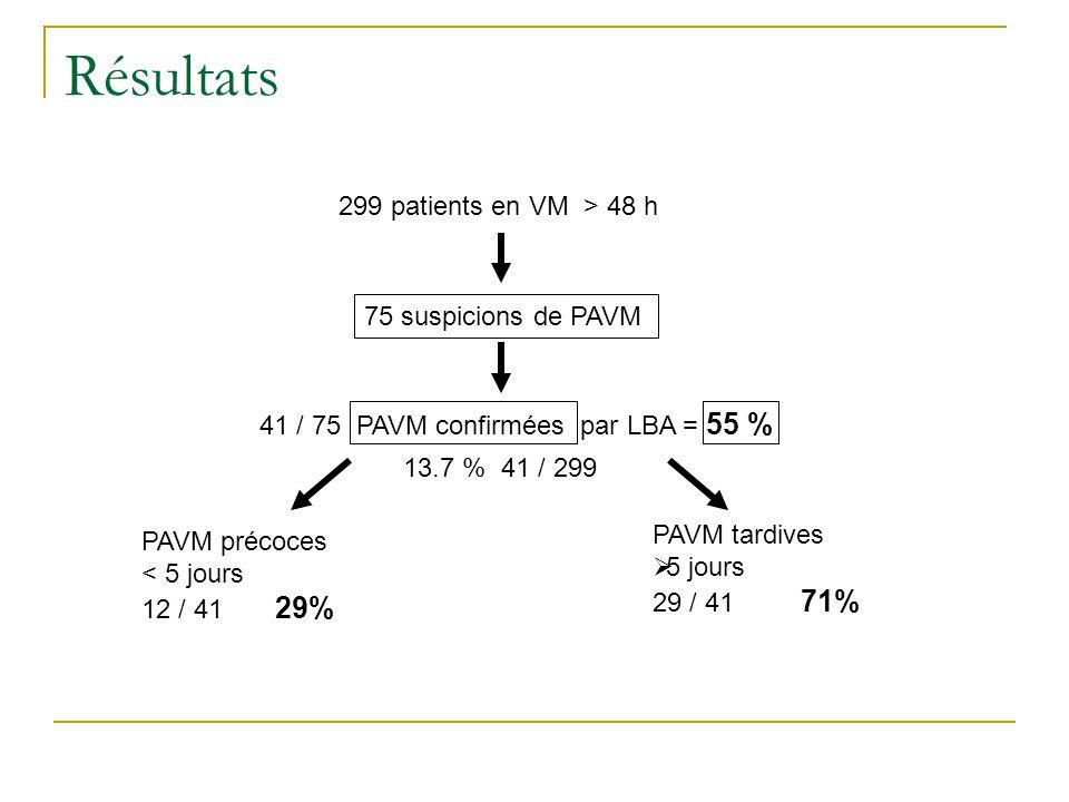 Résultats 299 patients en VM > 48 h 75 suspicions de PAVM