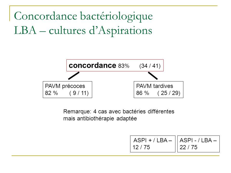 Concordance bactériologique LBA – cultures d'Aspirations