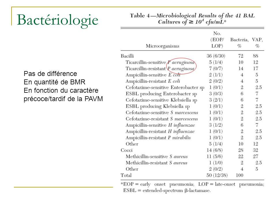 Bactériologie Pas de différence En quantité de BMR