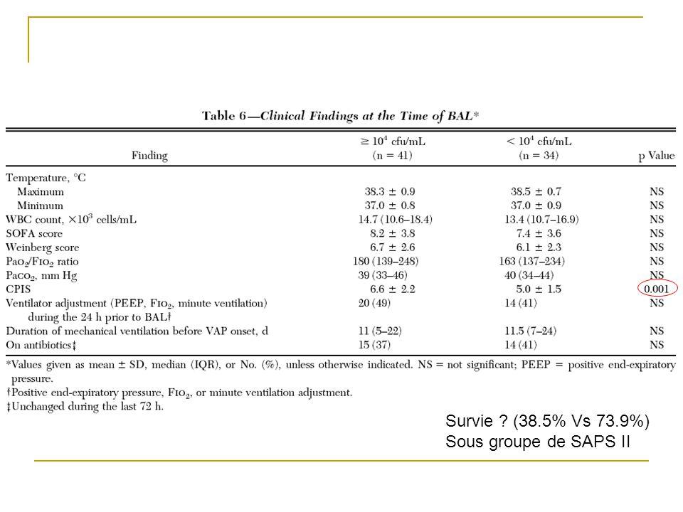Survie (38.5% Vs 73.9%) Sous groupe de SAPS II