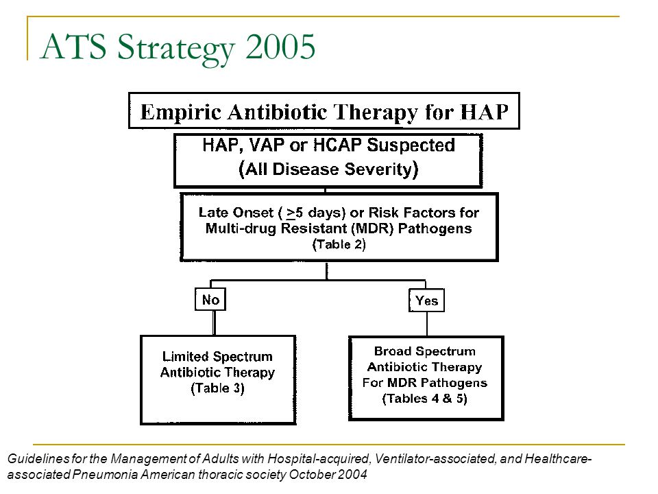 Early antibiotic treatment for bal confirmed ventilator for Ats management score