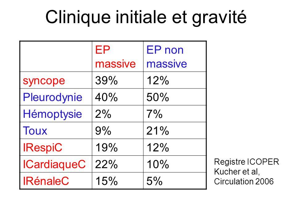 Clinique initiale et gravité