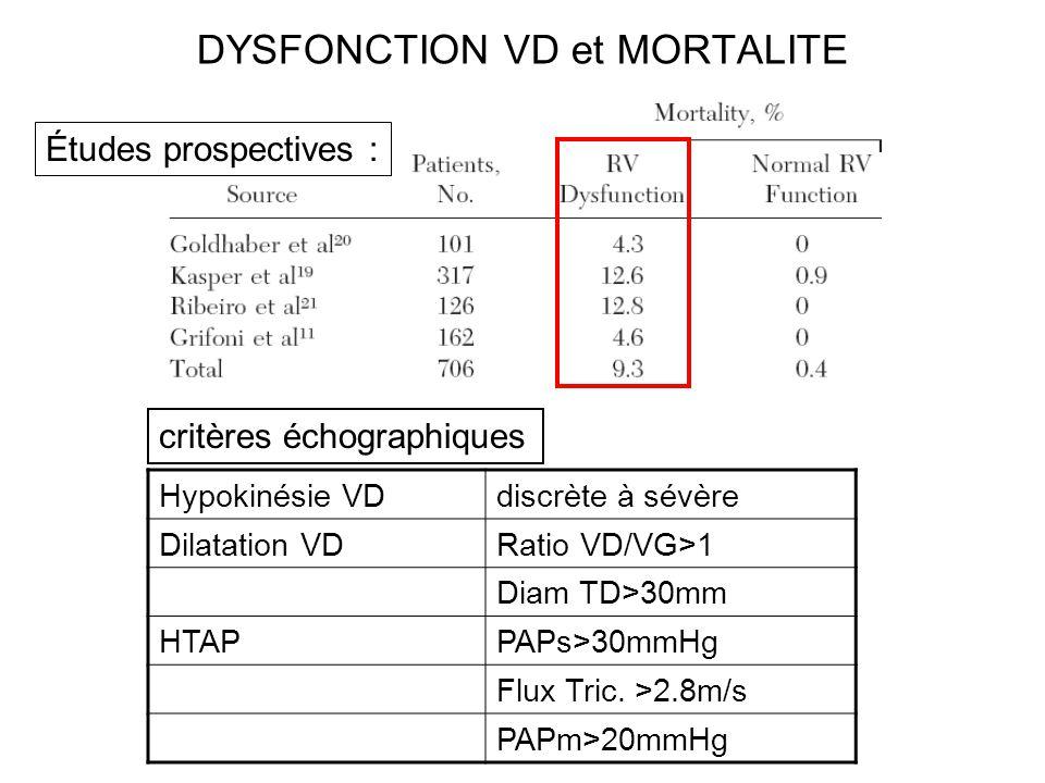DYSFONCTION VD et MORTALITE