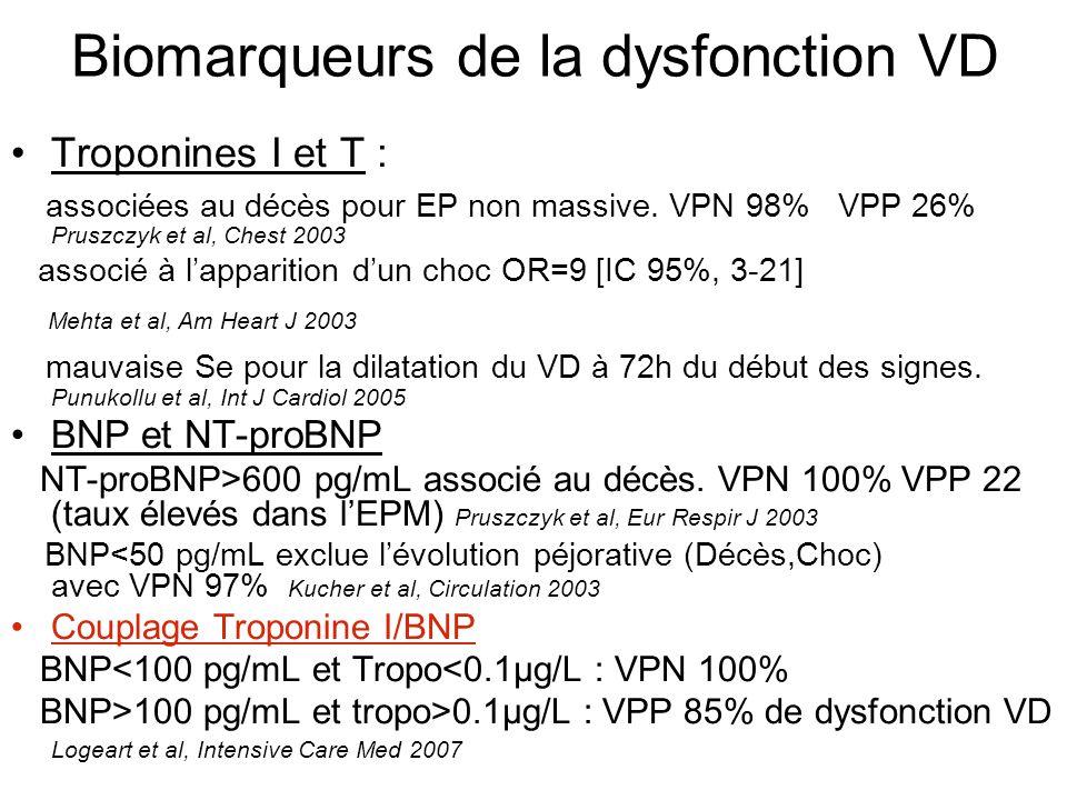 Biomarqueurs de la dysfonction VD