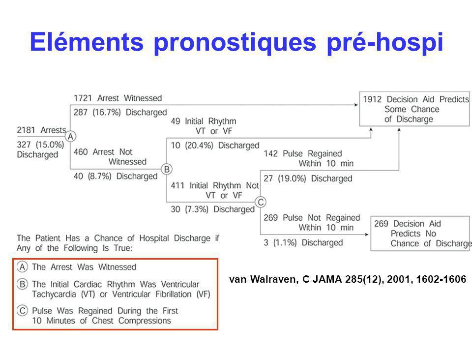 Eléments pronostiques pré-hospi