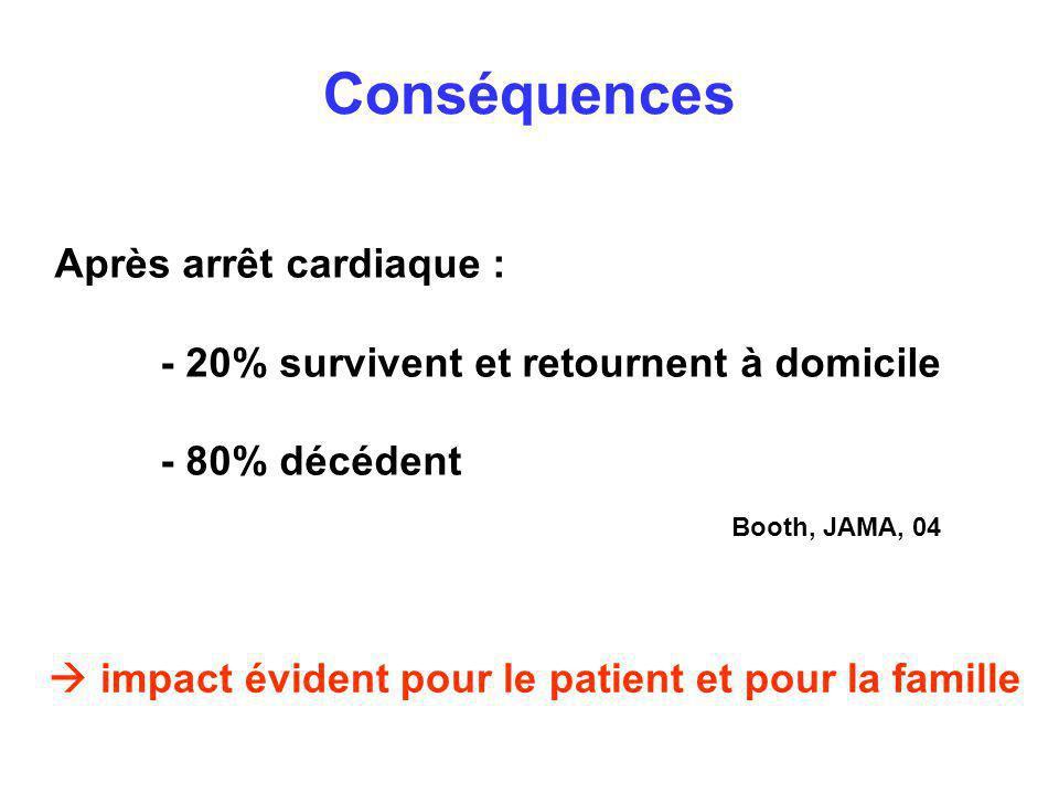 Conséquences Après arrêt cardiaque :