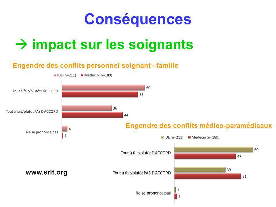 Conséquences  impact sur les soignants