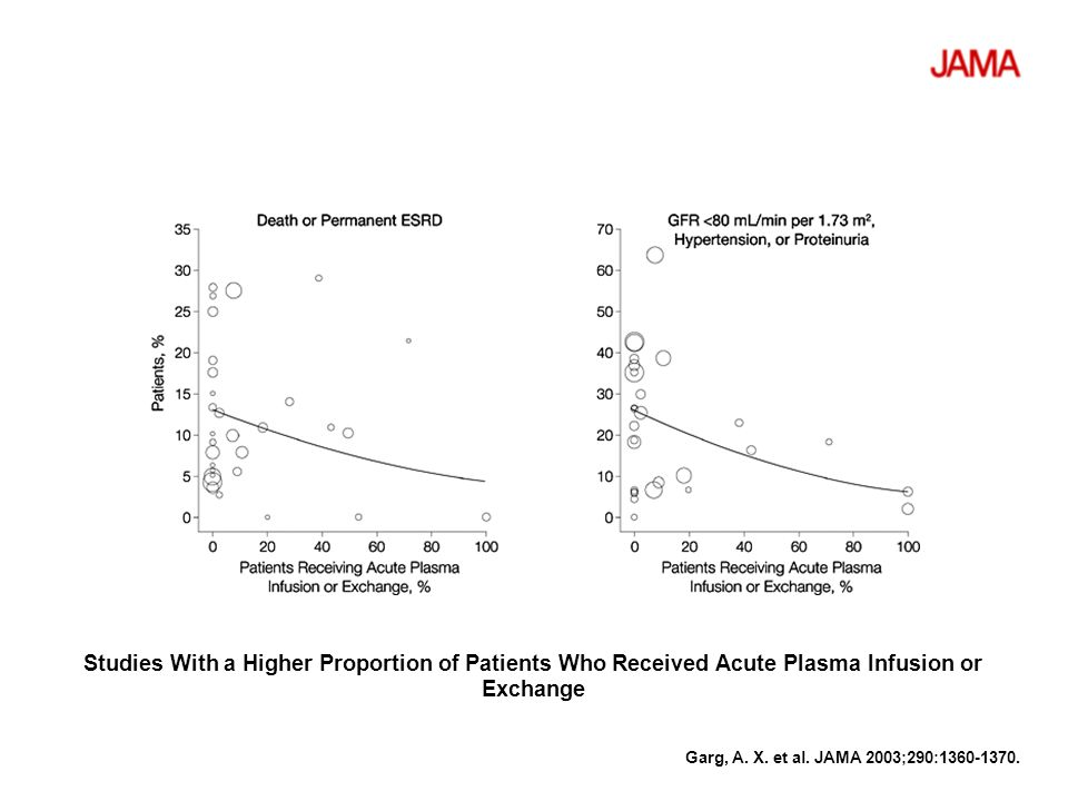 Studies With a Higher Proportion of Patients Who Received Acute Plasma Infusion or Exchange