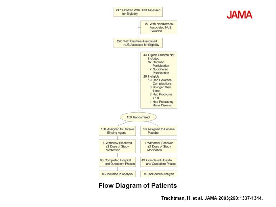 Flow Diagram of Patients
