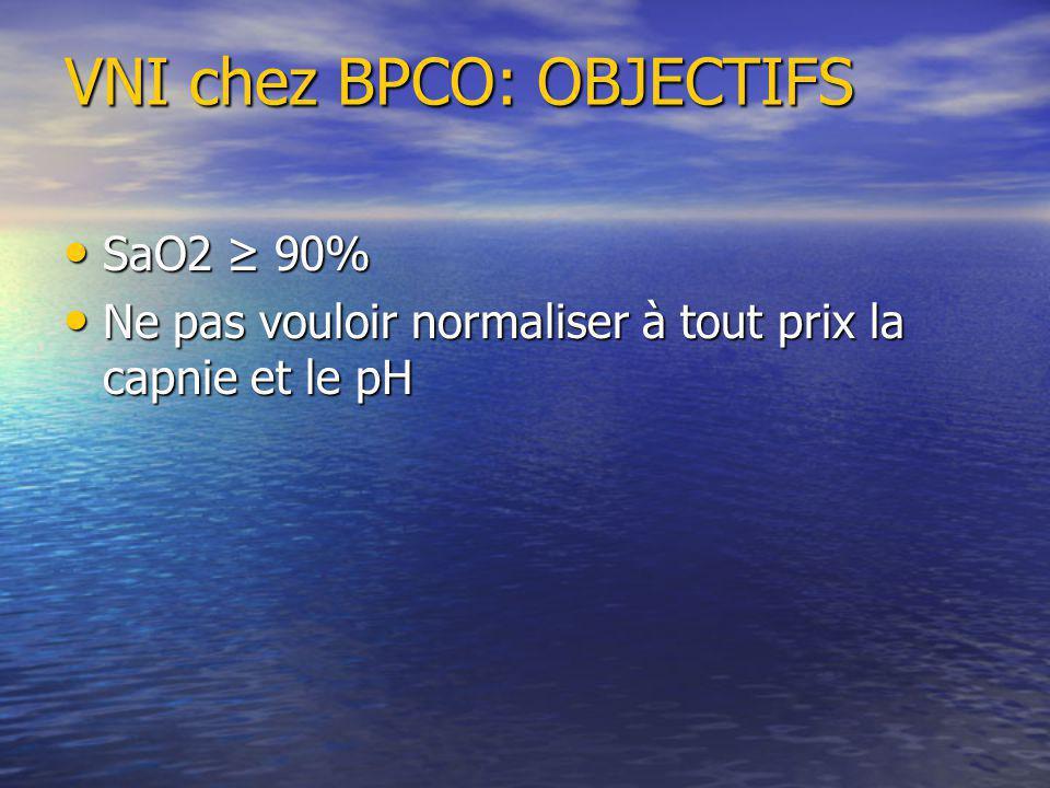 VNI chez BPCO: OBJECTIFS