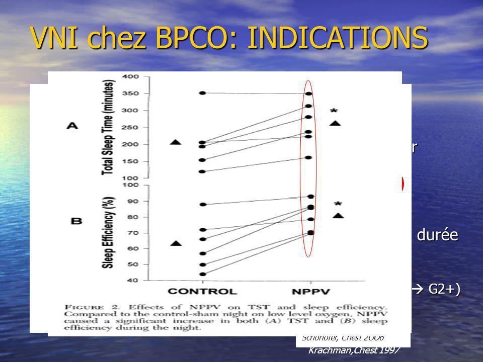 VNI chez BPCO: INDICATIONS