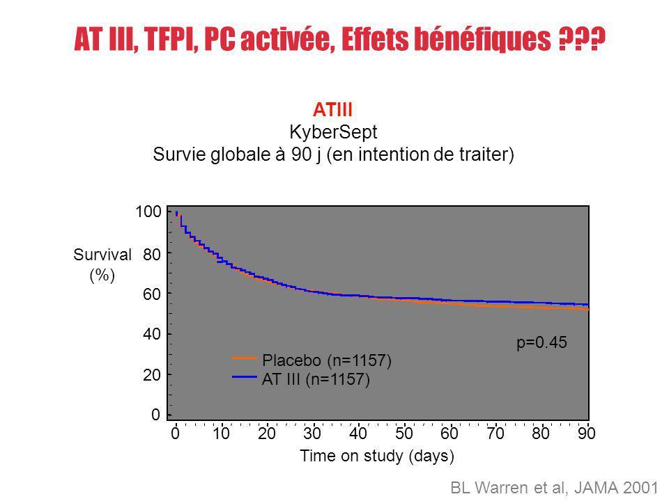 AT III, TFPI, PC activée, Effets bénéfiques