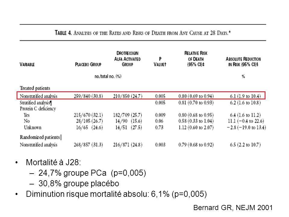 Diminution risque mortalité absolu: 6,1% (p=0,005)