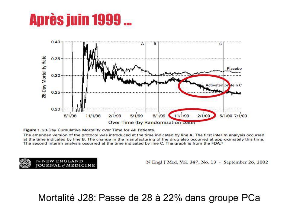 Après juin 1999 … Mortalité J28: Passe de 28 à 22% dans groupe PCa