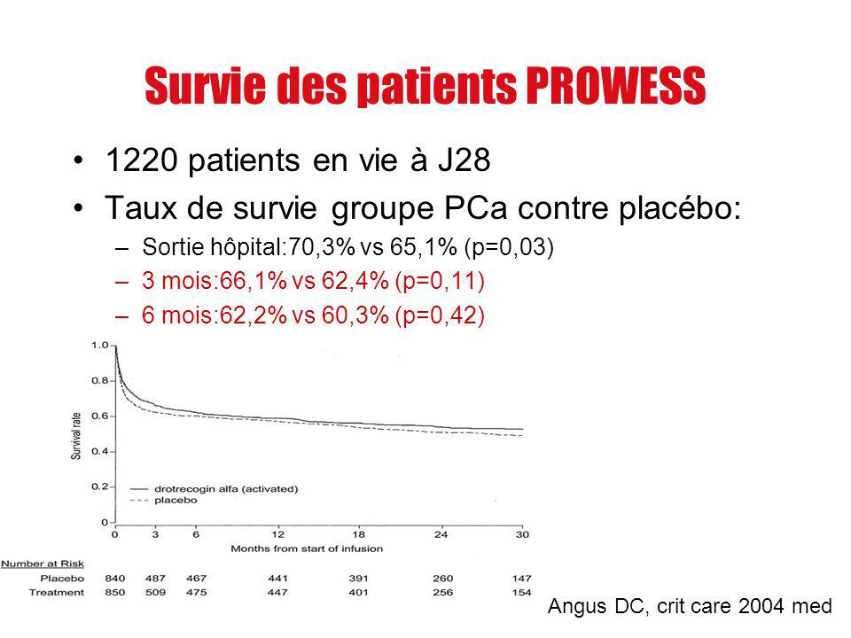 Survie des patients PROWESS