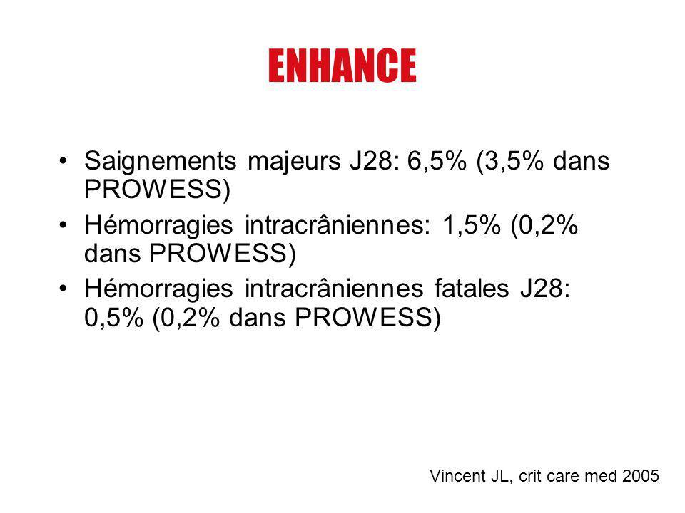 ENHANCE Saignements majeurs J28: 6,5% (3,5% dans PROWESS)