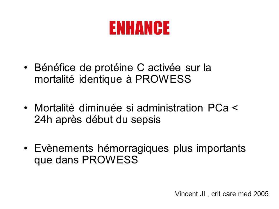 ENHANCE Bénéfice de protéine C activée sur la mortalité identique à PROWESS. Mortalité diminuée si administration PCa < 24h après début du sepsis.