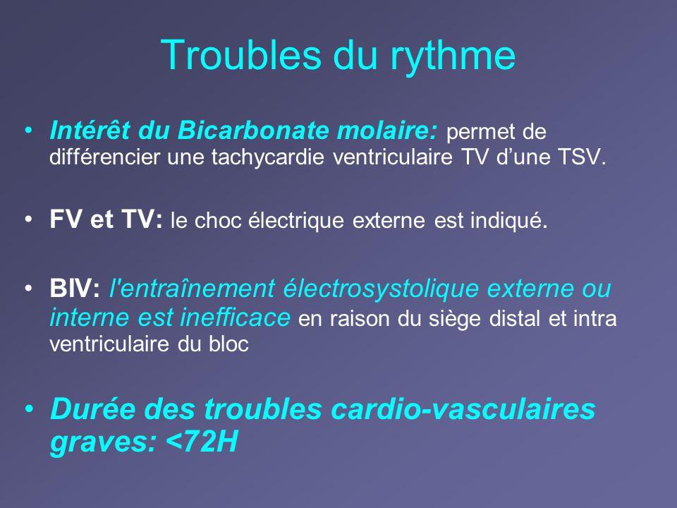 Troubles du rythme Intérêt du Bicarbonate molaire: permet de différencier une tachycardie ventriculaire TV d'une TSV.