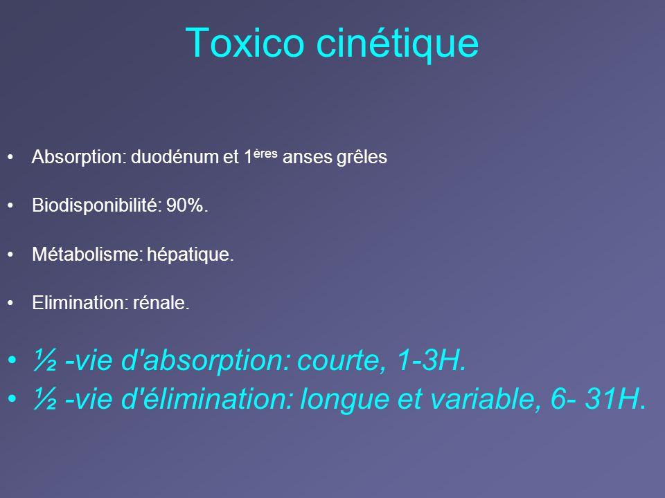Toxico cinétique ½ -vie d absorption: courte, 1-3H.