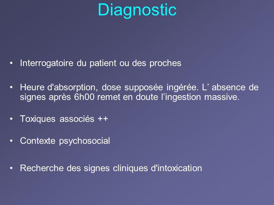 Diagnostic Interrogatoire du patient ou des proches
