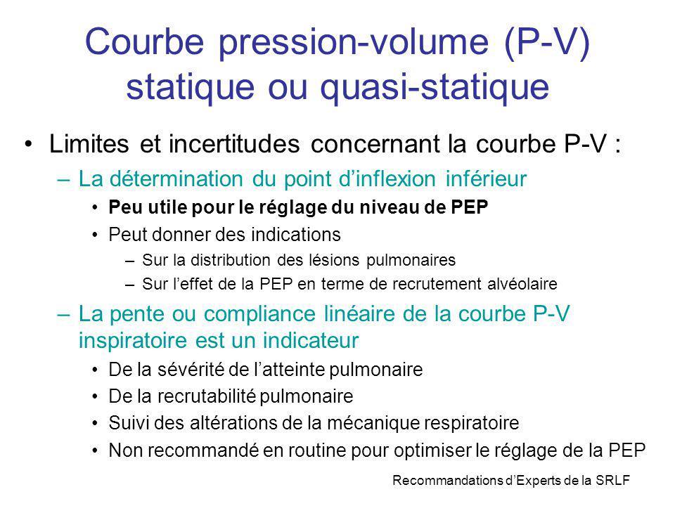 Courbe pression-volume (P-V) statique ou quasi-statique