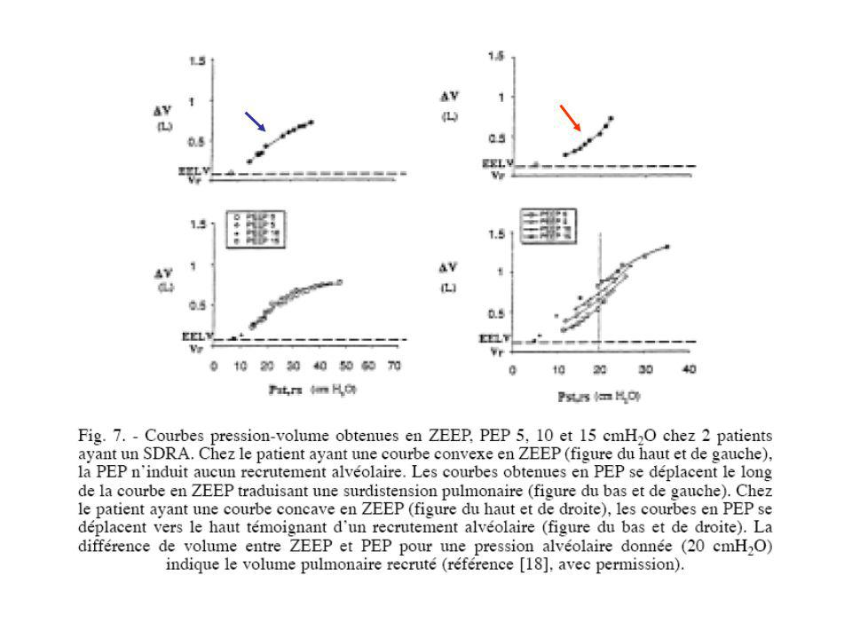 Quel niveau de PEP Analyse de la courbe P-V