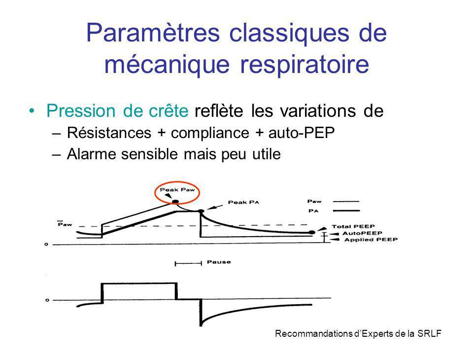 Paramètres classiques de mécanique respiratoire