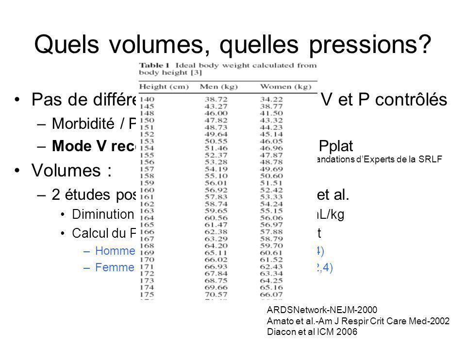 Quels volumes, quelles pressions