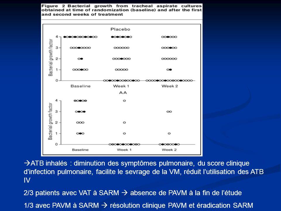 ATB inhalés : diminution des symptômes pulmonaire, du score clinique d'infection pulmonaire, facilite le sevrage de la VM, réduit l'utilisation des ATB IV
