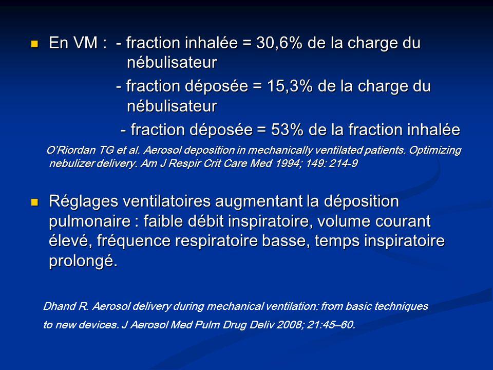 En VM : - fraction inhalée = 30,6% de la charge du nébulisateur