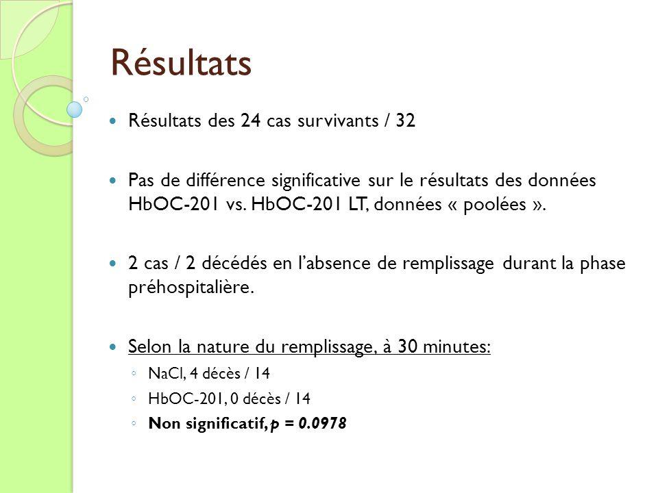Résultats Résultats des 24 cas survivants / 32