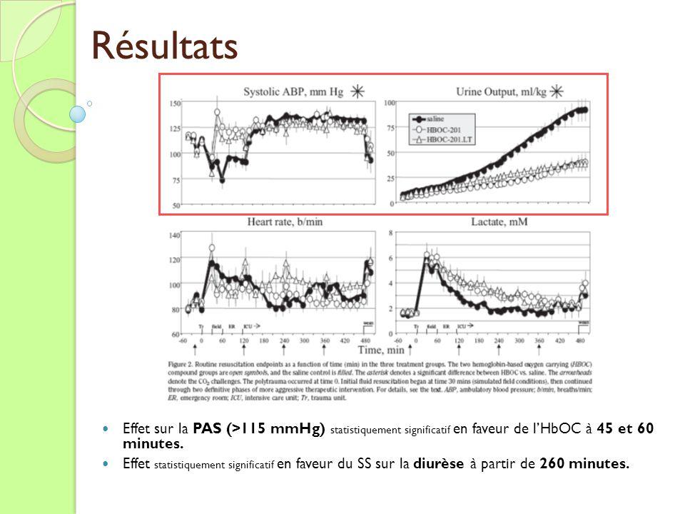 Résultats Effet sur la PAS (>115 mmHg) statistiquement significatif en faveur de l'HbOC à 45 et 60 minutes.