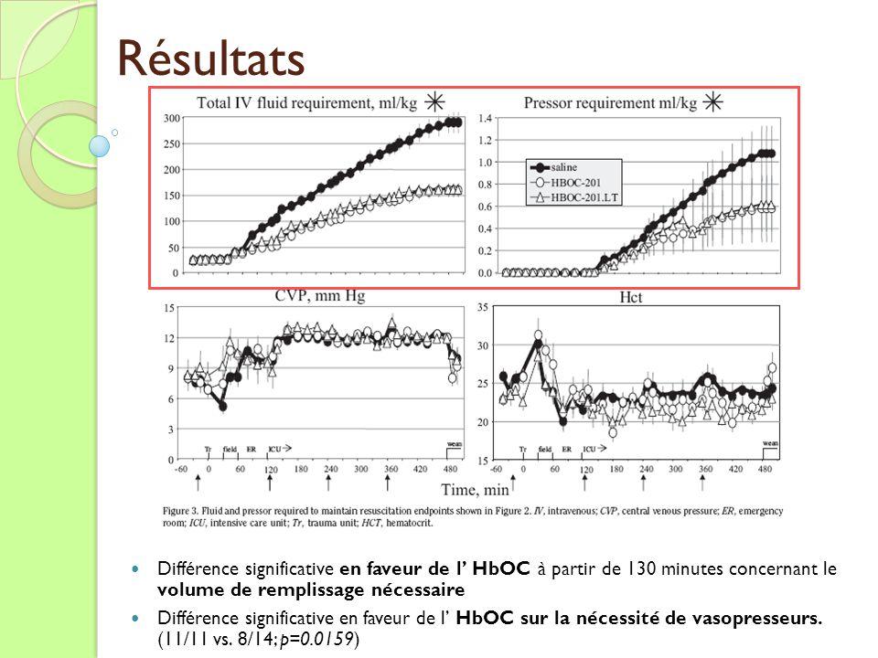 Résultats Différence significative en faveur de l' HbOC à partir de 130 minutes concernant le volume de remplissage nécessaire.
