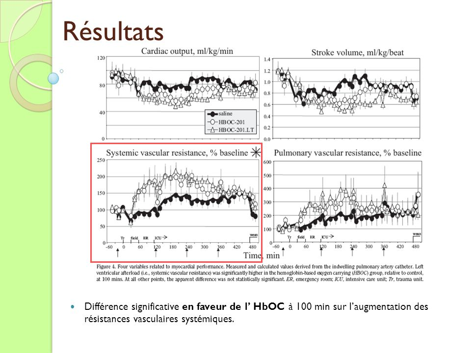 Résultats Différence significative en faveur de l' HbOC à 100 min sur l'augmentation des résistances vasculaires systémiques.