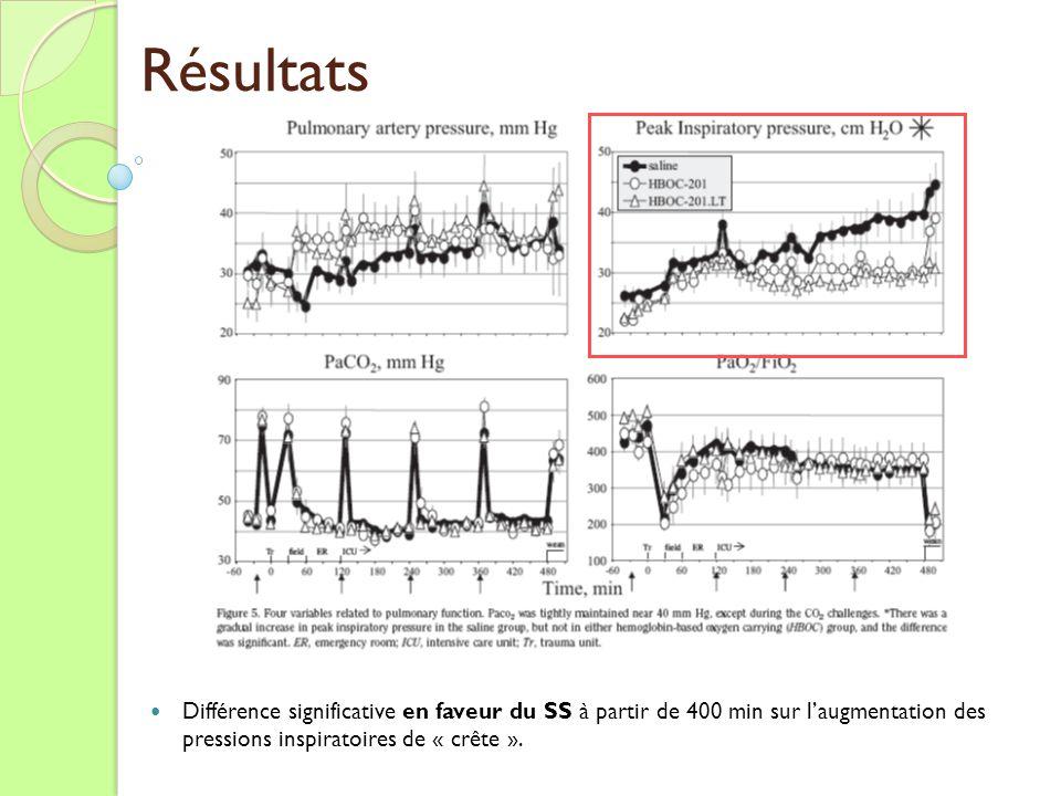Résultats Différence significative en faveur du SS à partir de 400 min sur l'augmentation des pressions inspiratoires de « crête ».