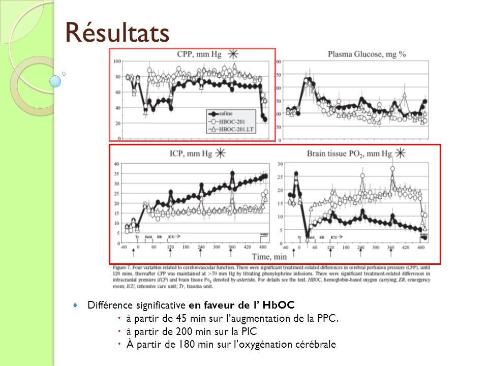 Résultats Différence significative en faveur de l' HbOC