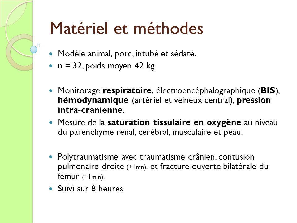 Matériel et méthodes Modèle animal, porc, intubé et sédaté.
