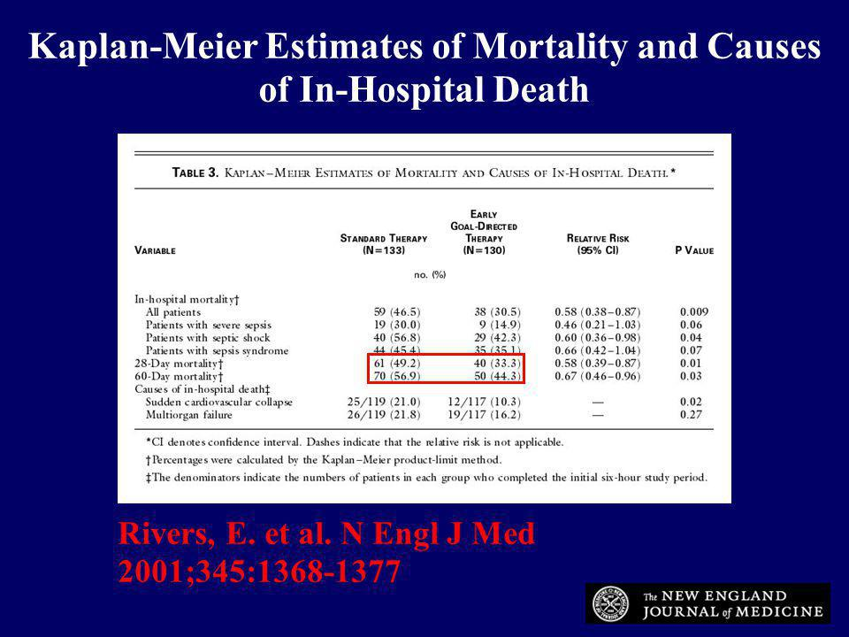 Kaplan-Meier Estimates of Mortality and Causes of In-Hospital Death