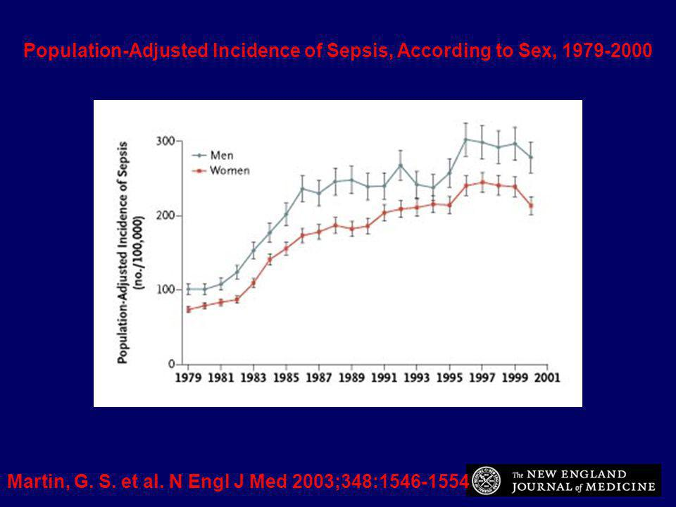 Population-Adjusted Incidence of Sepsis, According to Sex, 1979-2000