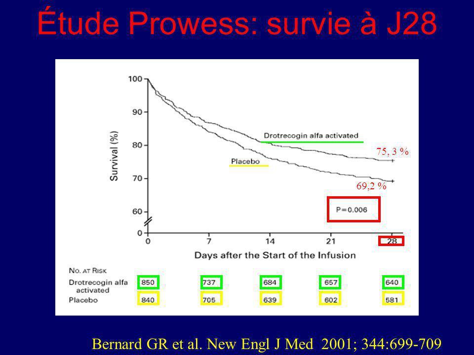 Étude Prowess: survie à J28