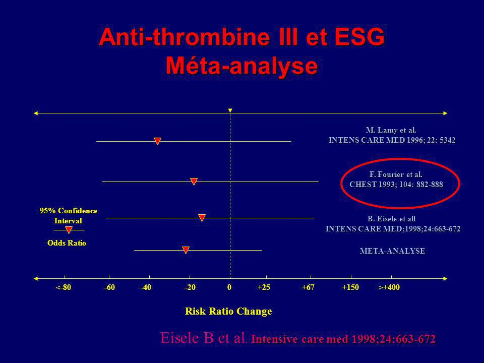 Anti-thrombine III et ESG Méta-analyse