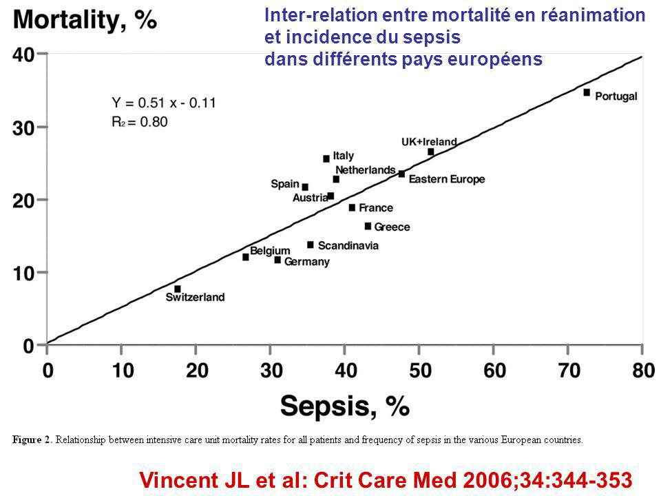 Vincent JL et al: Crit Care Med 2006;34:344-353