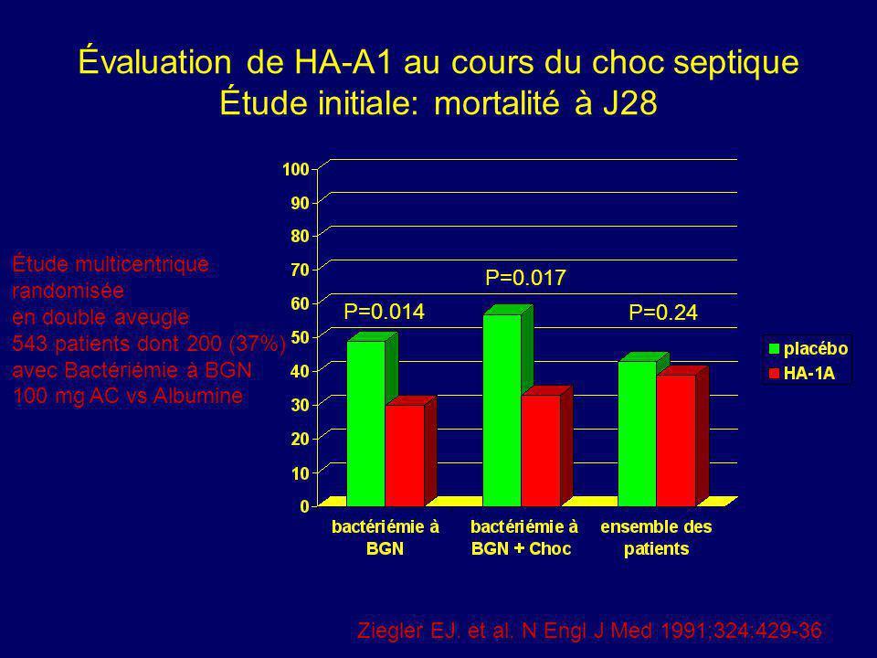 Évaluation de HA-A1 au cours du choc septique Étude initiale: mortalité à J28
