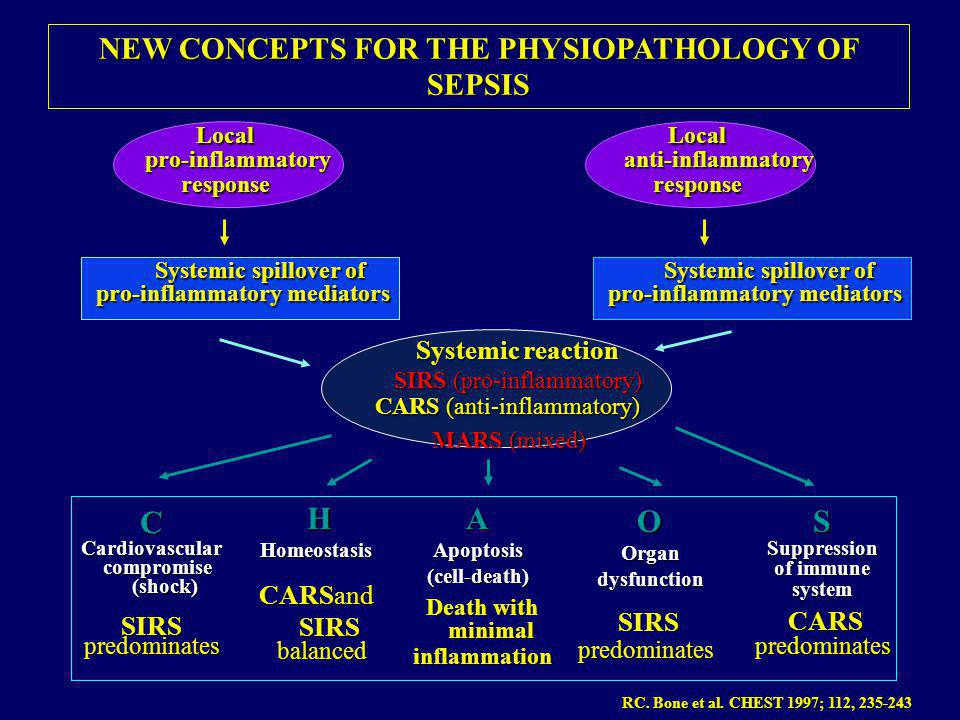 C H A O S NEW CONCEPTS FOR THE PHYSIOPATHOLOGY OF SEPSIS