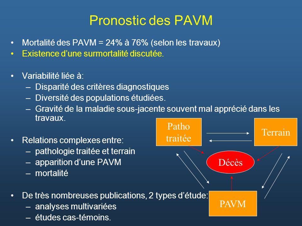 Pronostic des PAVM Patho Terrain traitée Décès PAVM